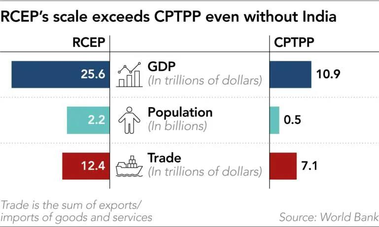 The chart shows the size of the RCEP relative to the CPTPP
