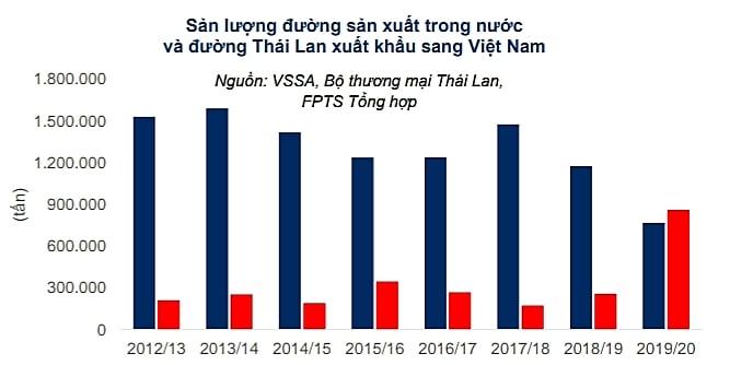 Sản lượng đường sản xuất trong nước và đường Thái Lan xuất sang Việt Nam