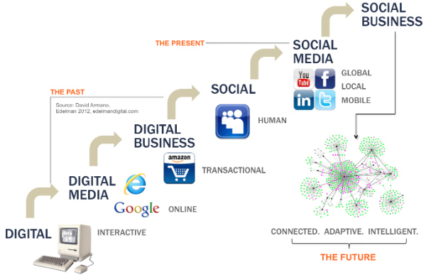 The new social-business model, based on the foundations of the Internet, is preferred by businesses