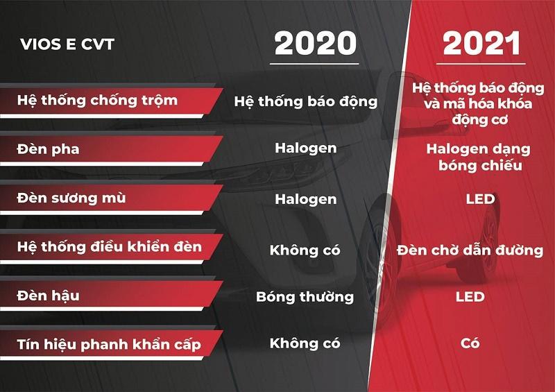 So sánh các phiên bản Vios 2021 và 2020. Ảnh: CNOTO, autopress