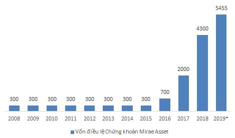 Vốn điều lệ chứng khoán Mirae Asset qua các năm