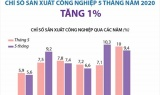 [Infographic] Chỉ số sản xuất công nghiệp 5 tháng tăng 1%