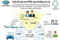 [Infographic] Tuần lễ Cấp cao APEC qua những con số
